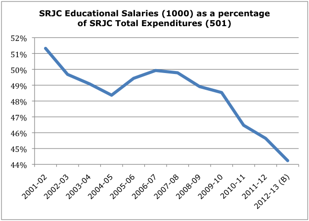 SRJC Educational Salaries as Percentage of Total Expenditures